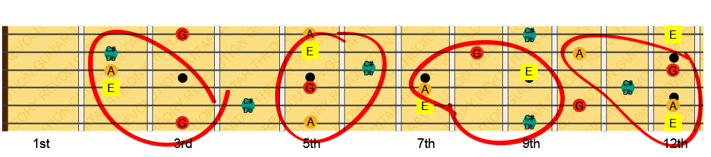 Dominant 7th Chords Low Strings